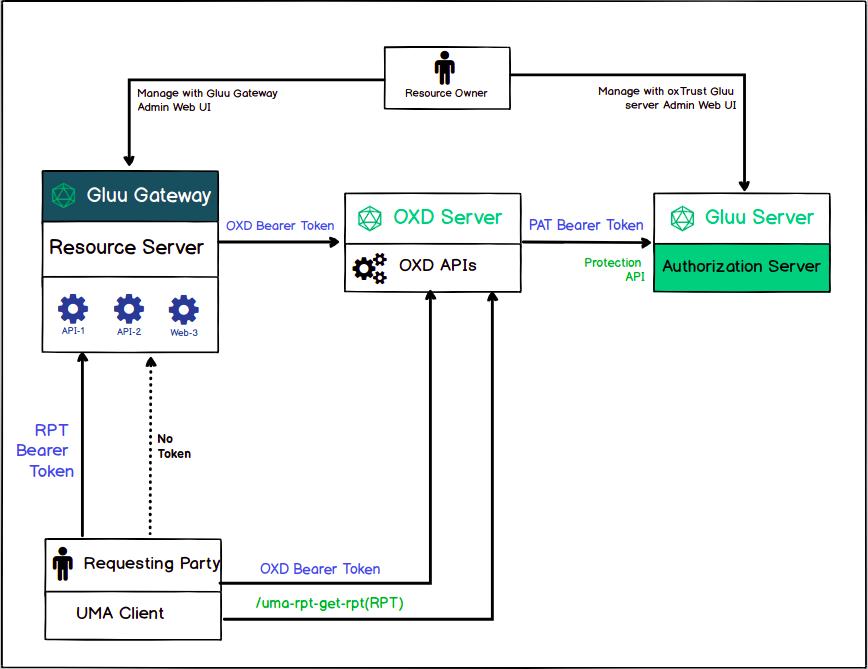 UMA Tutorial - Gluu Gateway 4 0 Beta Docs