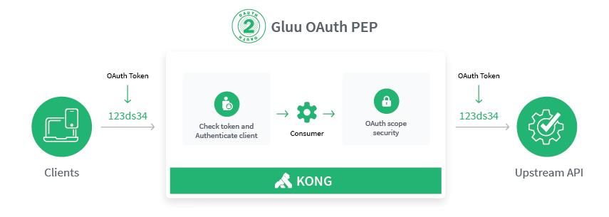Gluu Gateway 4 0 Beta Docs