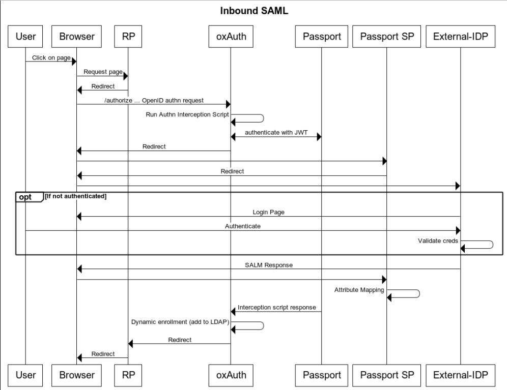 ssh sequence diagram passport inbound saml gluu server 3 1 3 docs  passport inbound saml gluu server 3 1