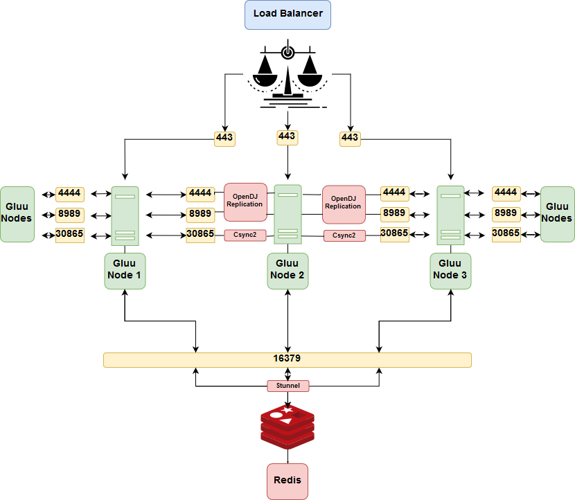 Clustering - Gluu Server 3 1 6 Docs
