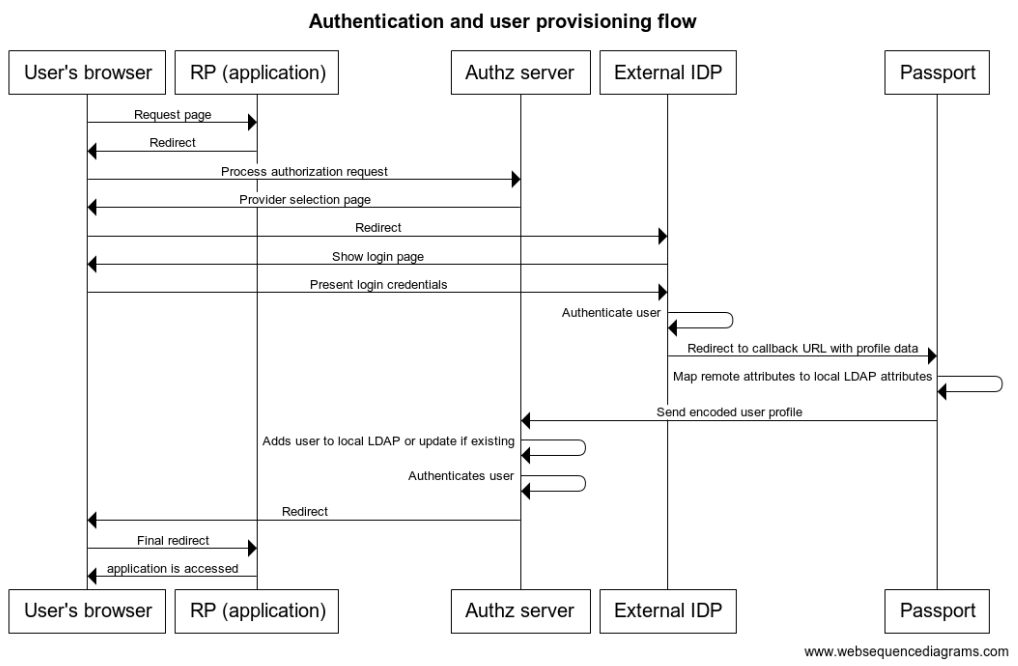 Sample authentication flow