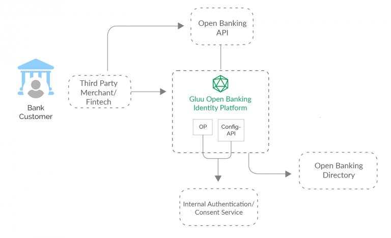 gluu open banking diagram